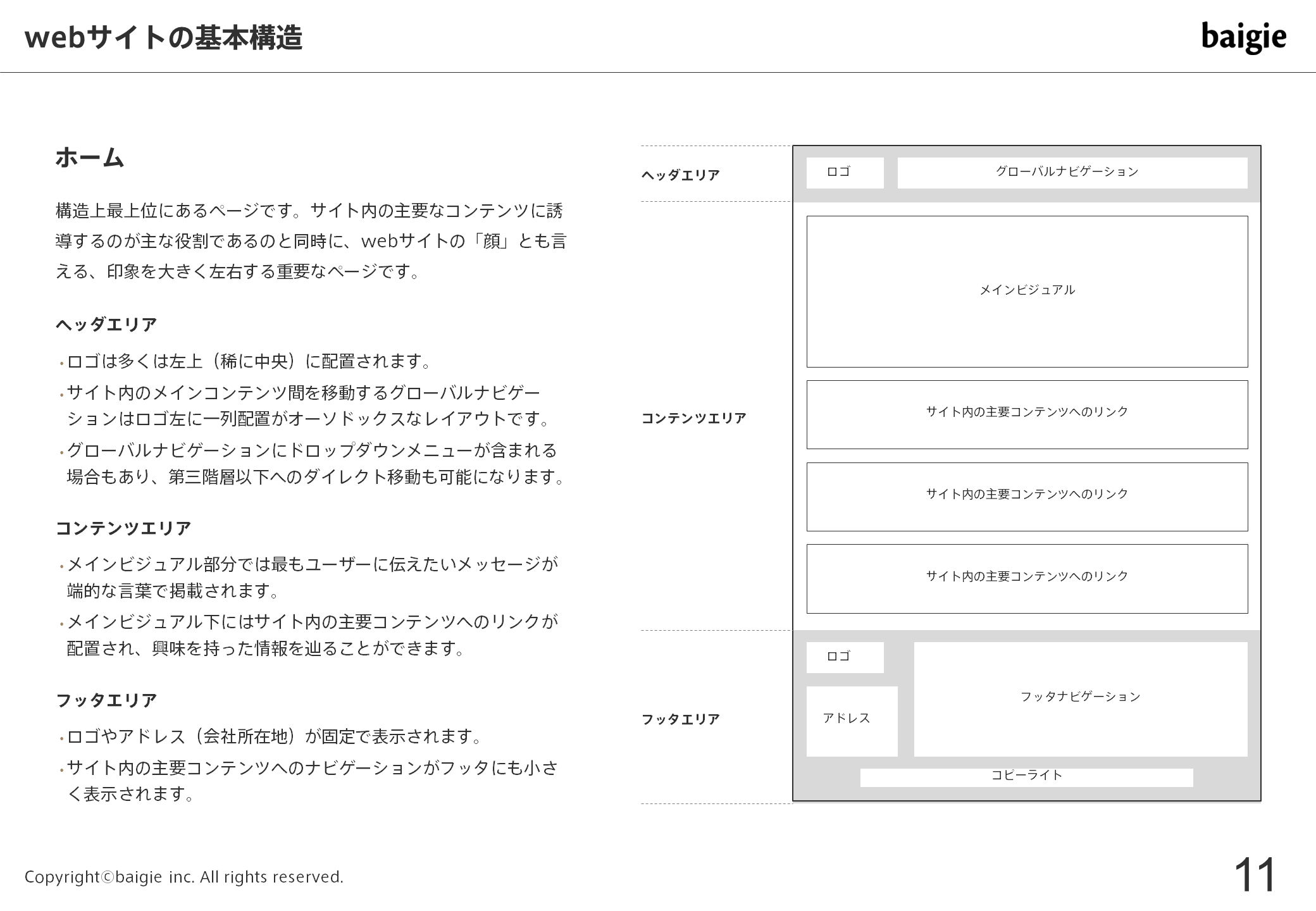 webサイトの基本構造