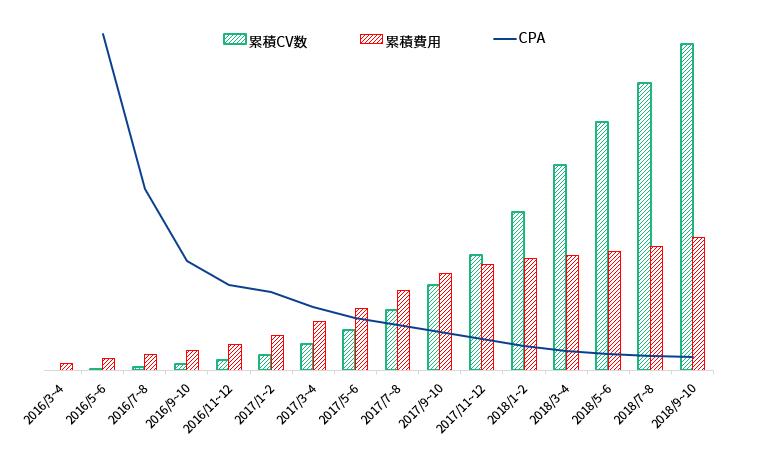AIアナリストブログのグラフ