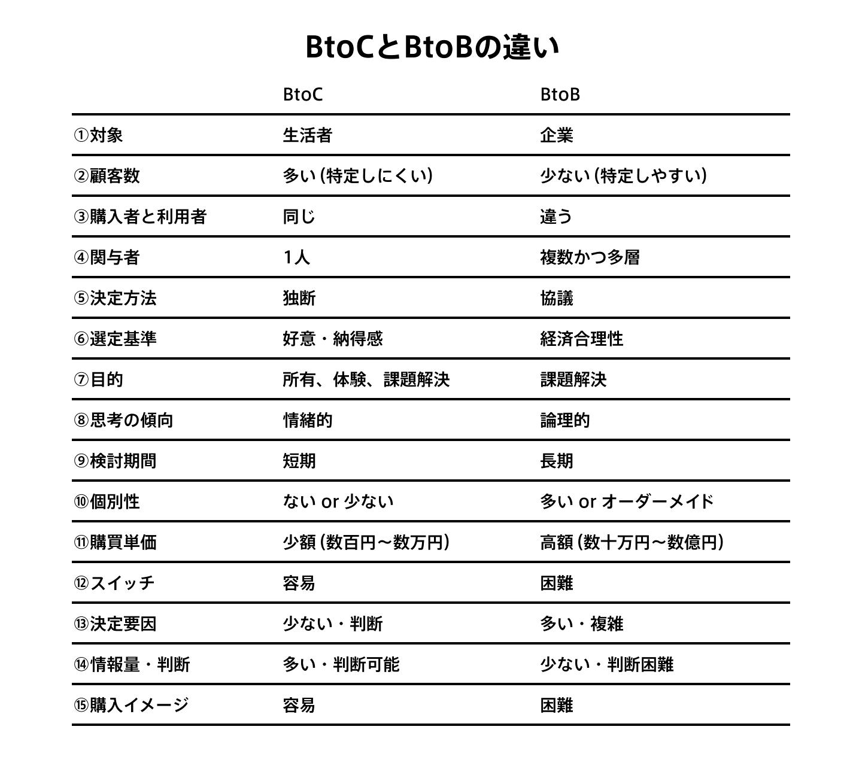 BtoCとBtoBの違い