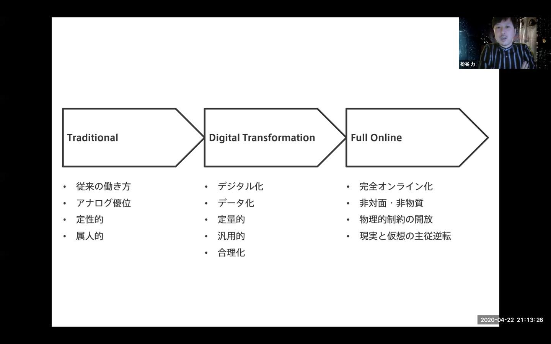 フルオンラインの図