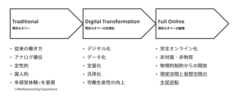 フルオンライン化の図