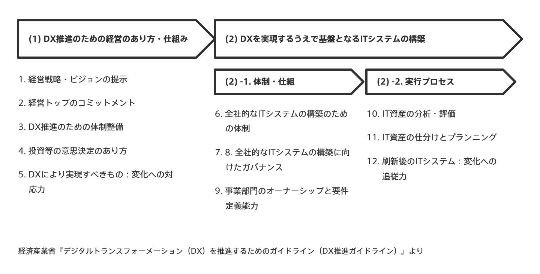 DX推進ガイドライン