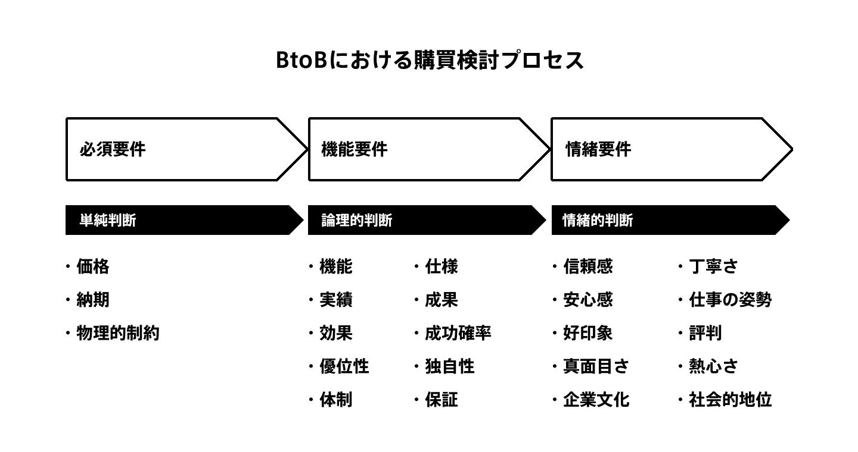 BtoBの購買検討プロセス