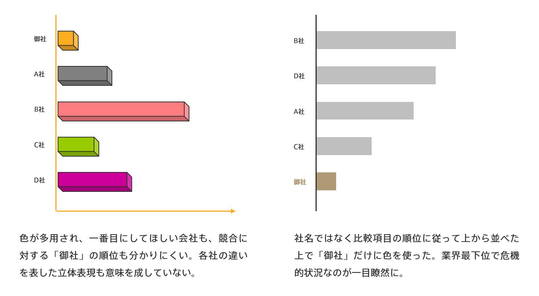グラフのデザイン