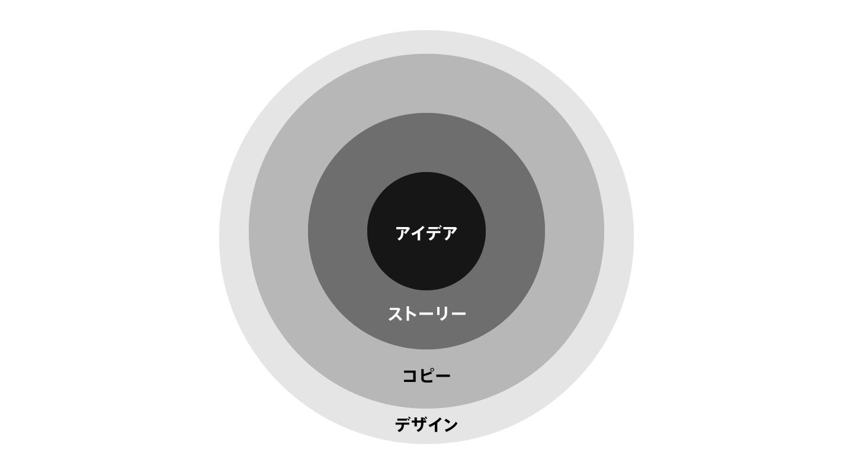 パワポ資料の構成要素