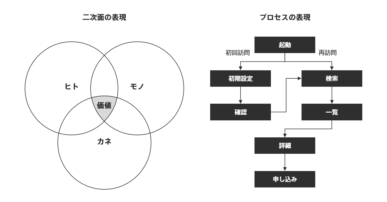 二次元の表現とプロセスの表現