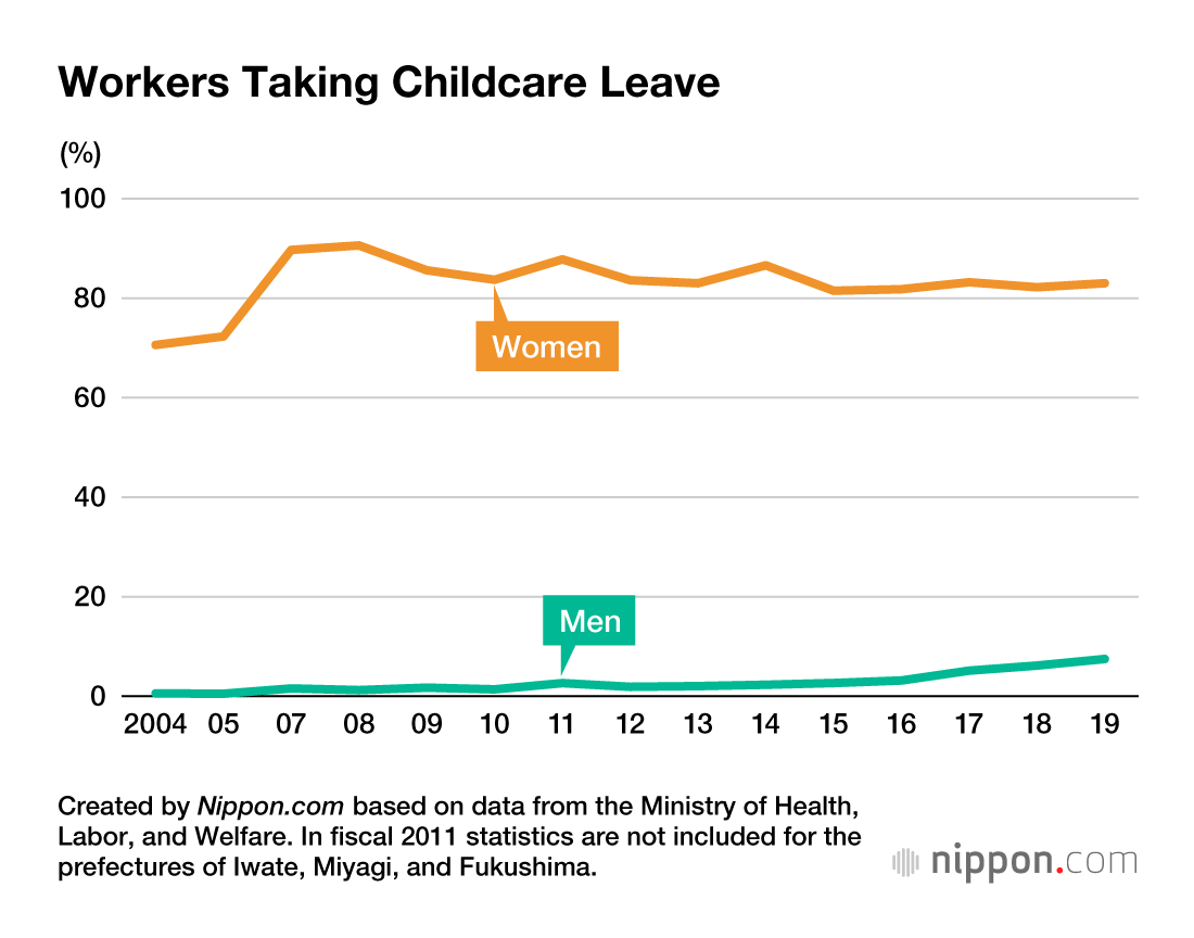 男女別育休取得のグラフ