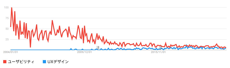 Googleトレンド「ユーザビリティ」と「UXデザイン」の比較