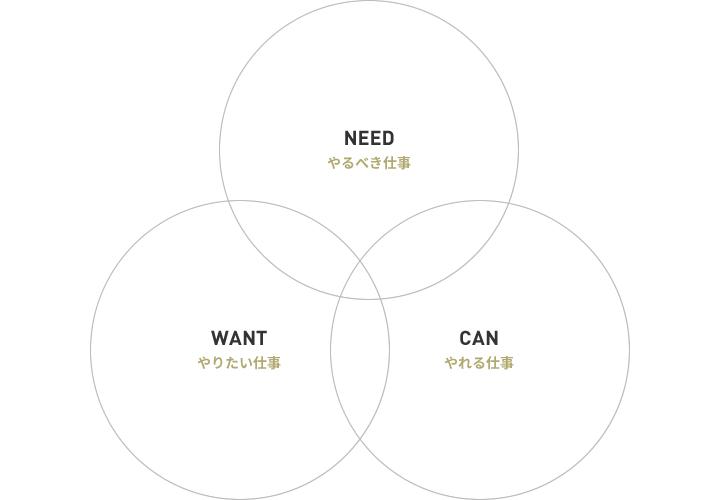 仕事の3属性