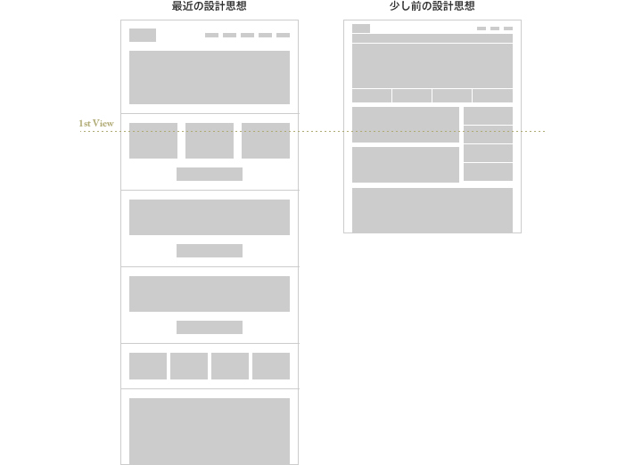 Big UI / Low Density / Long Pageの潮流