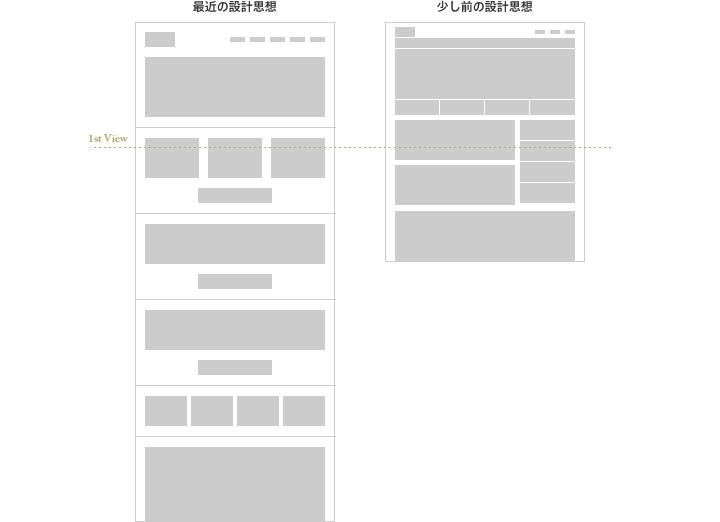 Big UI / Low Density / Long Pageの潮流