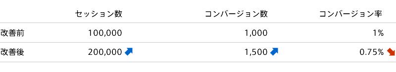 コンバージョン数とコンバージョン率