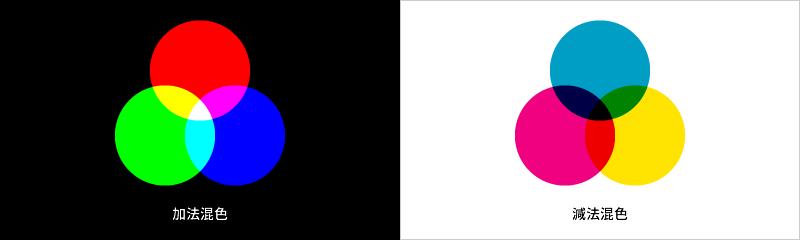 2つの発色方法