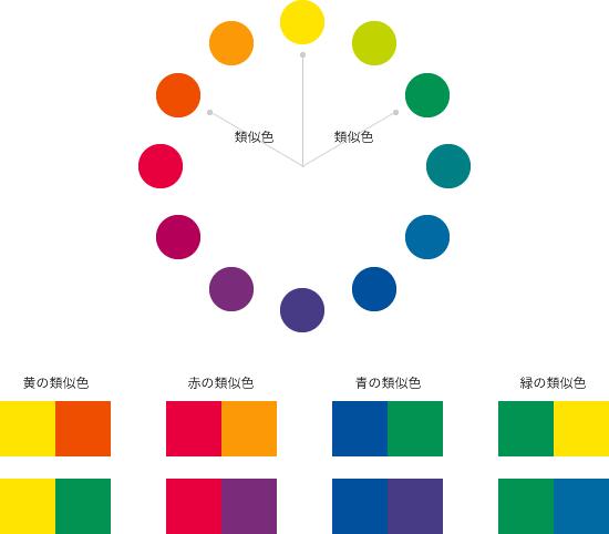 ほぼ同系色となる隣接色相と比べると、より色の変化を感じさせることができる配色です。色相環上は比較的近い色になるため、同系色と同様に、比較的扱いやすい配色とも