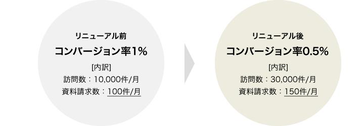 コンバージョン率の比較例1