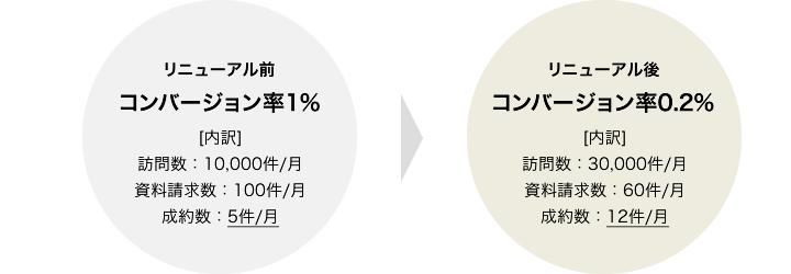 コンバージョン率の比較例2