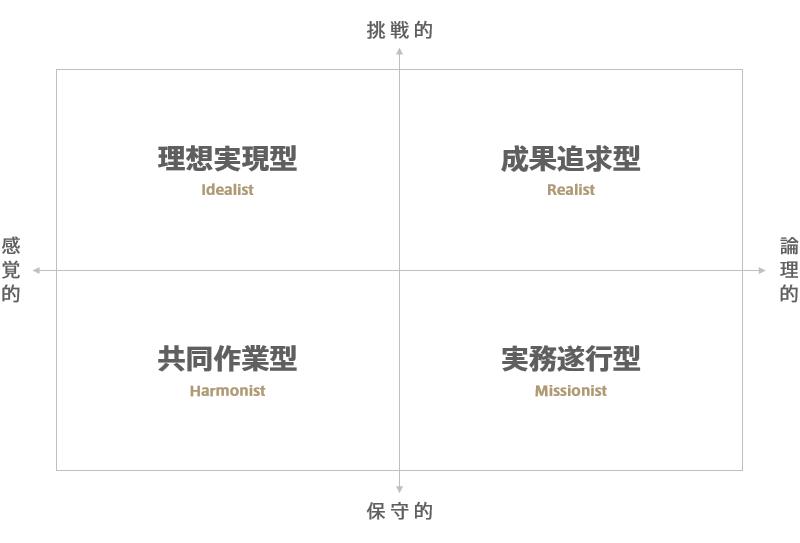 4種類のデザイナー像