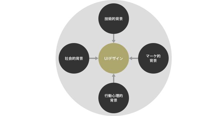 デザインに影響を与える要素