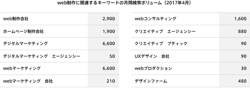 web制作に関連するキーワードの月間検索ボリューム(2017年4月)